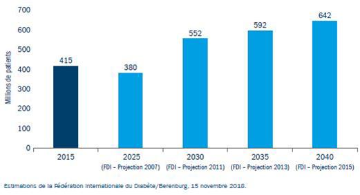 Figure 4 : Le nombre de diabétiques prévu en 2025 a été atteint dès 2015