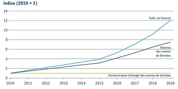 Figure 3 : consommation énergétique des infrastructures de données