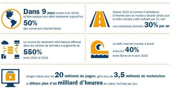 Figure 1 : La croissance rapide d'Internet