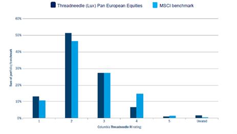 Figure 3: Companies held within each Columbia Threadneedle RI rating versus benchmark (%)
