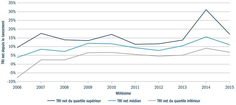 Infrastructures non cotées : TRI nets médians et limites de quartile par millésime