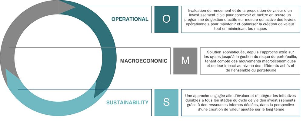European sustainable infrastructure OMS framework