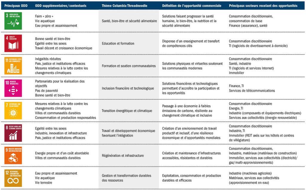 FR - CTI Sustainability Themes