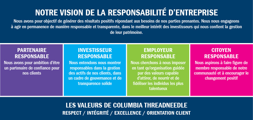 Responsible Business Vision