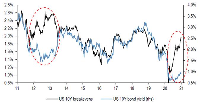 Graph US 10Y