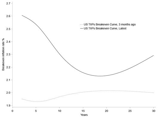 Figure 1: US TIPS Breakeven Curve