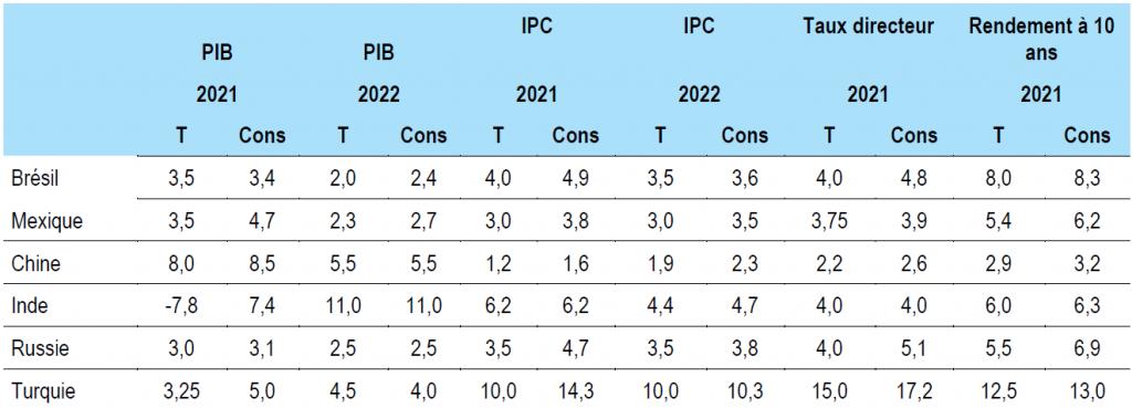 Figure 6 : Prévisions pour les marchés émergents