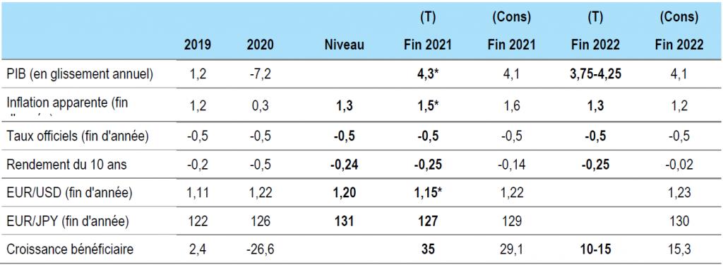Figure 2 : Prévisions pour la zone euro